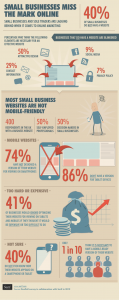 This infographic from econsultancy.com shows the importance of digital optimization. See blog for link to full size image.